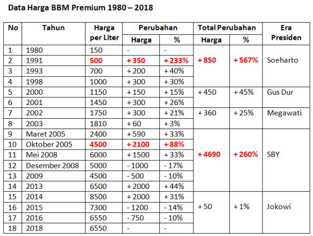 Data Harga BBM Premium 1980-2018