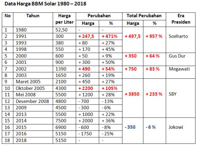 Data Harga BBM Solar 1980-2018
